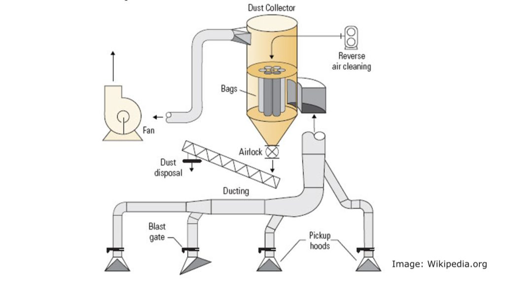 Affordable Dust Extraction For Home Workshops Woodworking For Mere